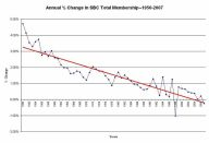 Annual % change in SBC membership