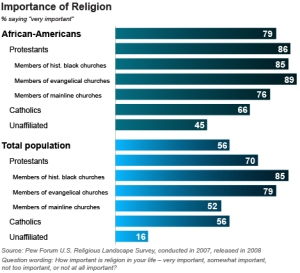 relative importance of religion