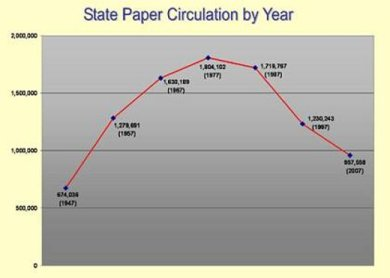 Circulation trends among state Southern Baptist  newspapers in aggregate are well-documented.