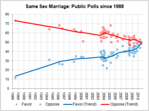 Same-sex marriage polls