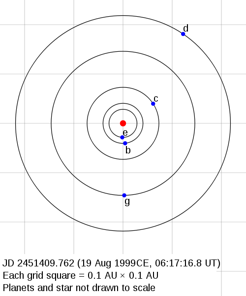 The Gliese 581 planetary system